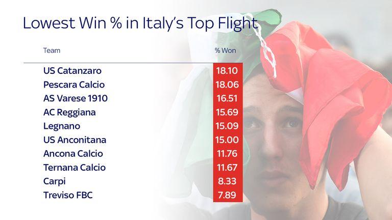 Italy low