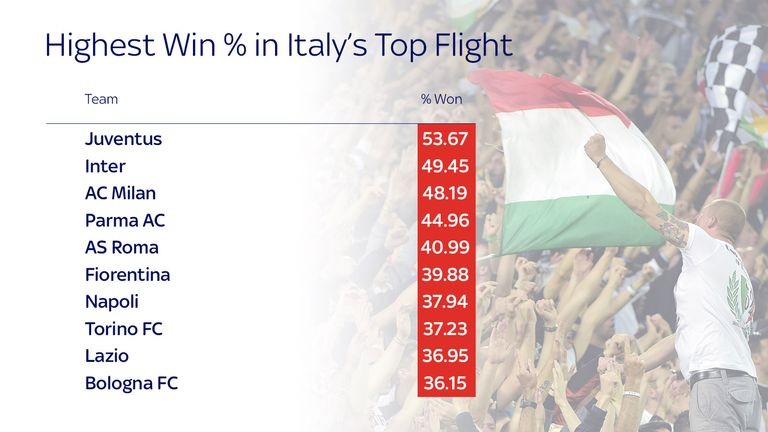 Italy top