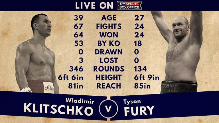 Fury appears to have the edge over champion Klitschko in both height and reach