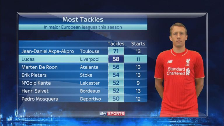 Lucas ranks among the top tacklers in Europe's major leagues this season