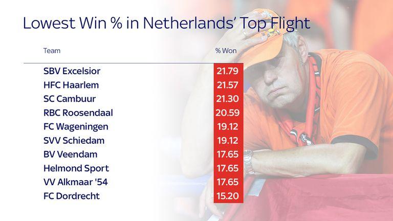Netherlands low