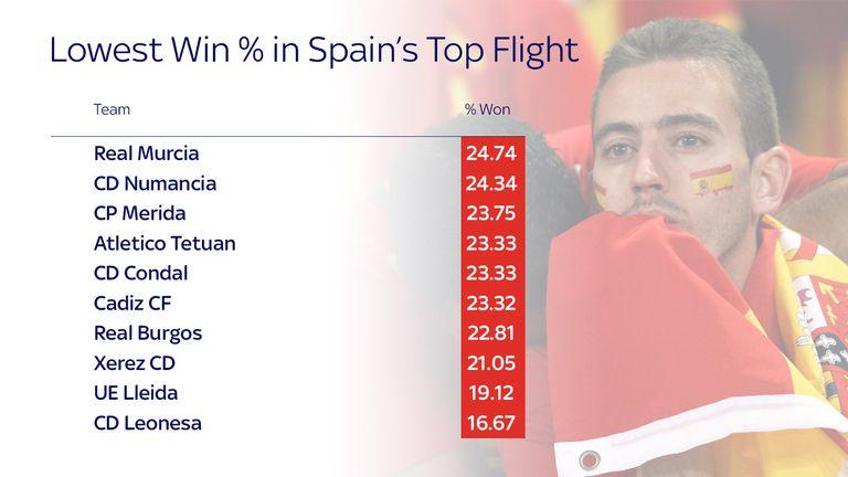 Low Spain
