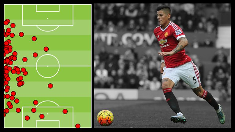 Marcos Rojo's touch map against Manchester City shows his attacking and defensive contributions