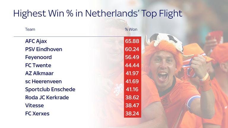 Netherlands top