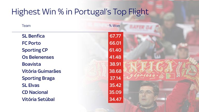 Portugal top