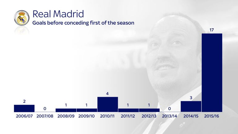 Real Madrid scored 17 goals this season before they conceded any
