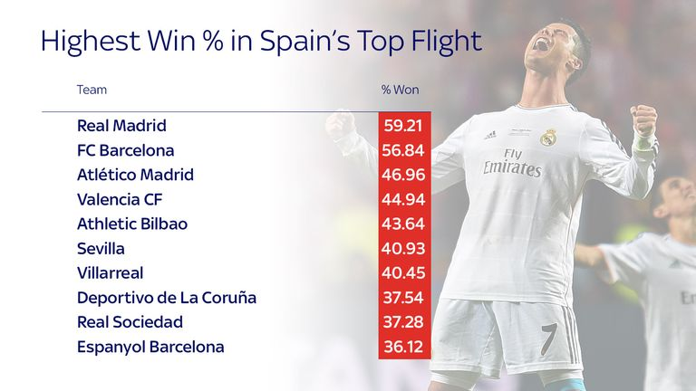 Spain top