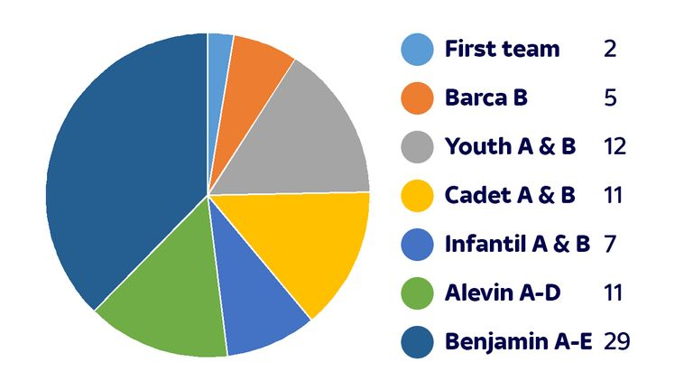Breakdown of 77 Barcelona players signed in January 2016
