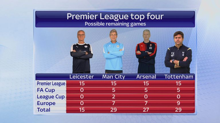Leicester only have 15 games this season - Spurs and Man City may play 29