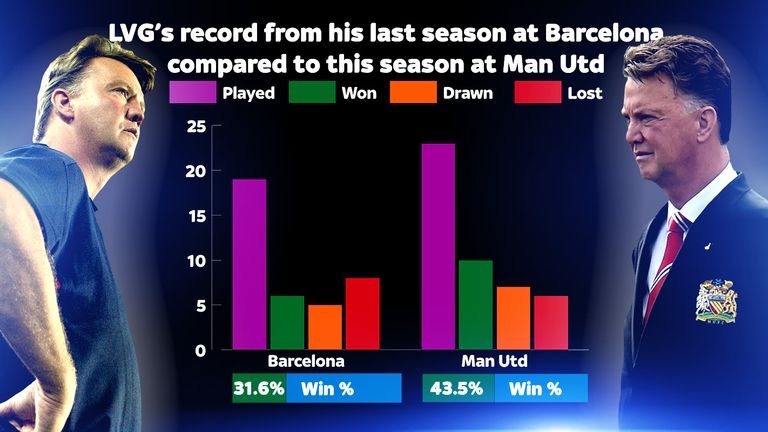 Louis van Gaal has won a higher percentage of games with Manchester United this season than he did in his last season with Barcelona