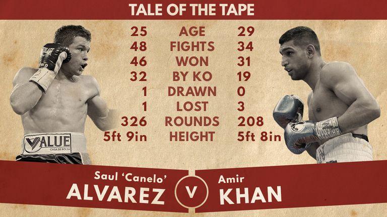 Alvarez v Khan: Tale of the tape