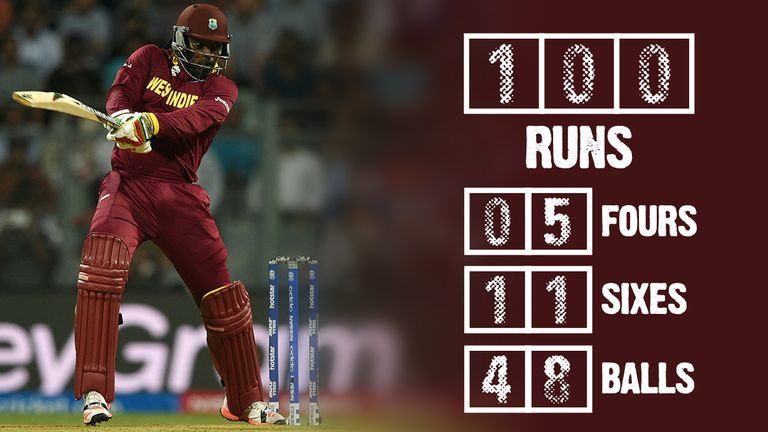 The numbers behind Chris Gayle's stunning knock