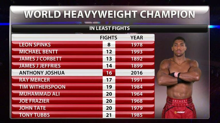 Anthony Joshua is also the fastest when it comes to the amount of fights it took.