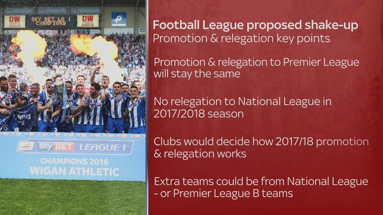 Issues around promotion and relegation are yet to be decided, with clubs due to vote on the Football League proposals