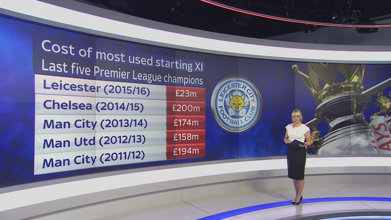 Leicester cost