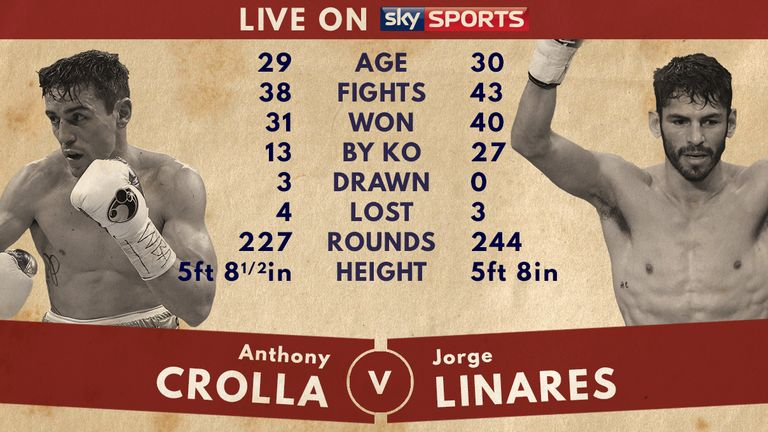 Tale of the Tape: Linares has the experience on his side, but not the crowd