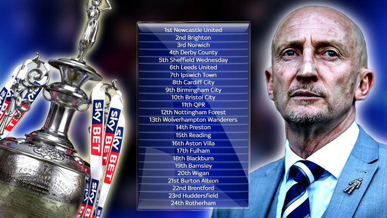 Ian Holloway's Championship table prediction: Aston Villa 'could go