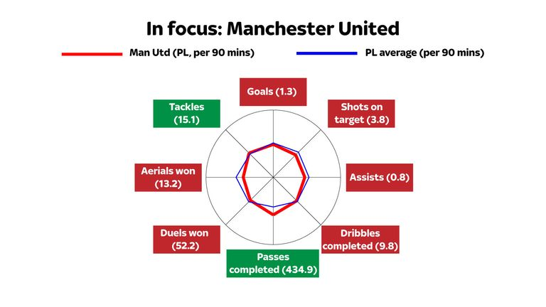 Although United passed the ball last season they struggled in other areas