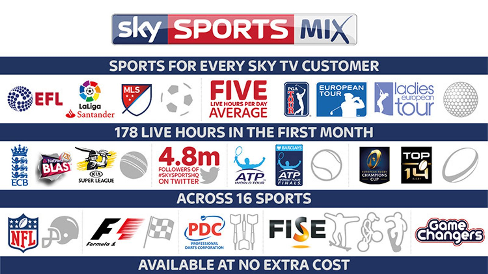 New channel Sky Sports Mix launches today
