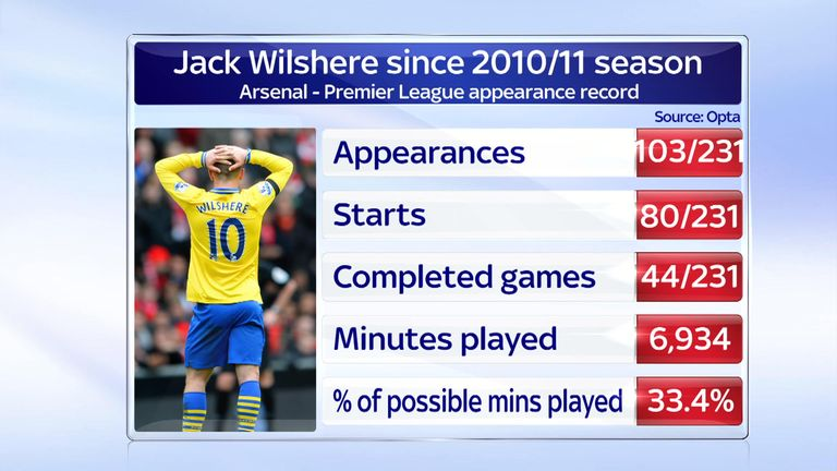 Jack Wilshere has not seen much action for Arsenal
