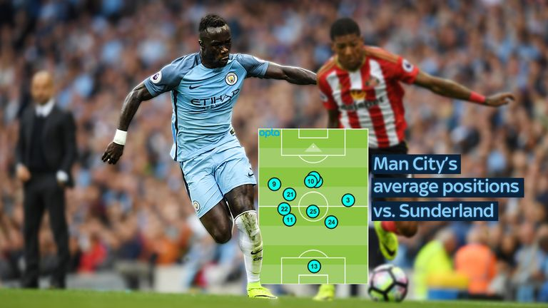 Gael Clichy (22) and Bacary Sagna (3) tucked infield against Sunderland, while Fernandinho (25) dropped into central defence