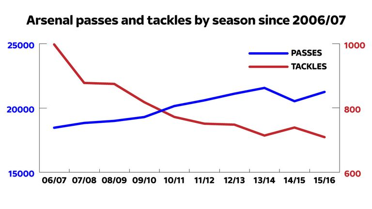 Wenger's Arsenal team now pass the ball more but tackle far less