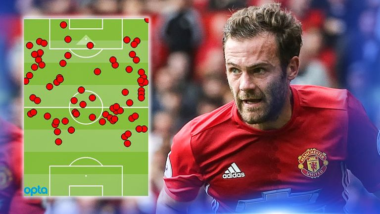 Juan Mata's touch map for Manchester United in their 4-1 Premier League win over Leicester City in September 2016