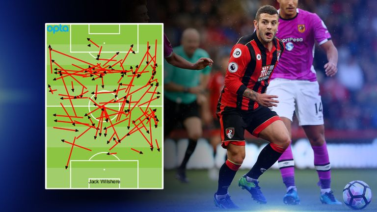 Wilshere's passes in his first five appearances for Bournemouth