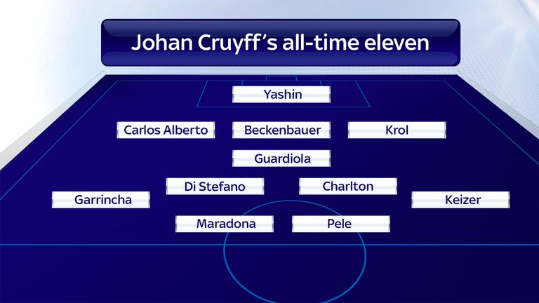 """Cruyff named a host of legendary names in his """"fantasy squad"""""""