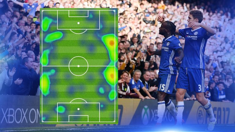 The heatmaps for Victor Moses and Marcos Alonso in Chelsea's 3-0 win over Leicester at Stamford Bridge in October 2016.