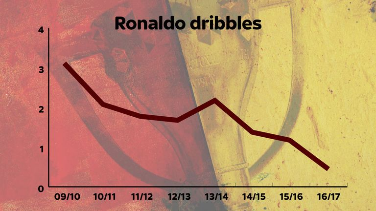 Cristiano Ronaldo is dribbling less and less at Real Madrid as his game changes