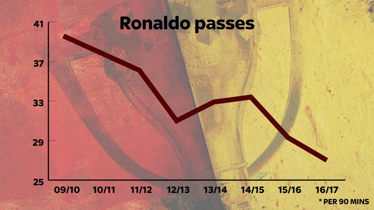 Ronaldo is playing fewer passes now than ever in a Real Madrid shirt