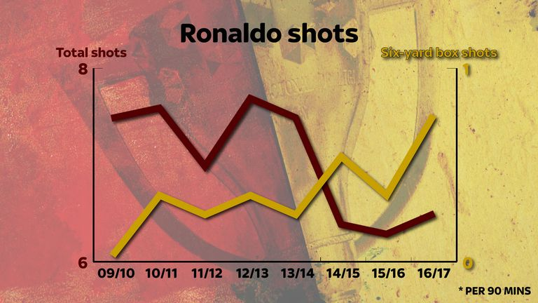 Ronaldo is shooting less but having more efforts from inside the six-yard box