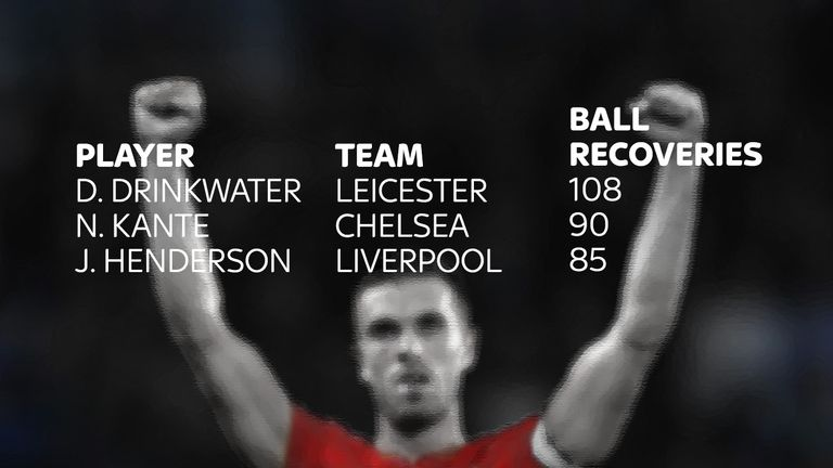Liverpool's Jordan Henderson is one of the top midfielders in the Premier League for ball recoveries