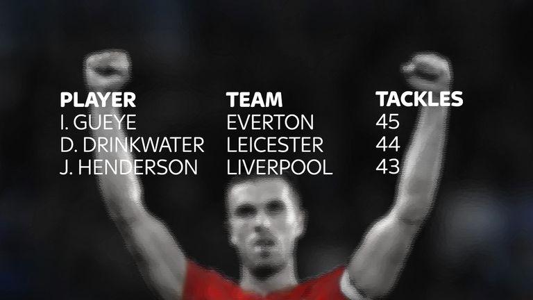 Liverpool captain Jordan Henderson ranks among the Premier League's top tacklers
