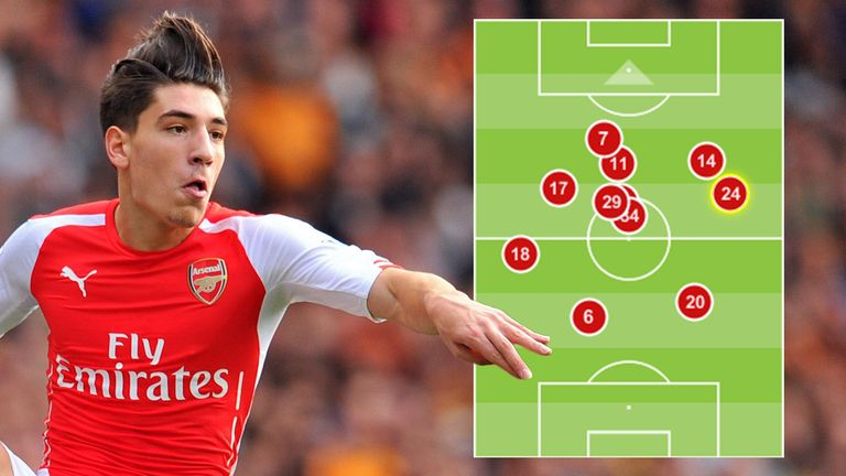 Arsenal's average positions in their 4-1 win over Hull City in September