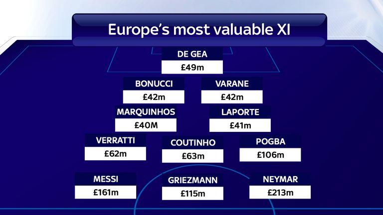 Her er Europas mest verdifulle ellever i følge CIES Football Observatory. Foto: Skysports