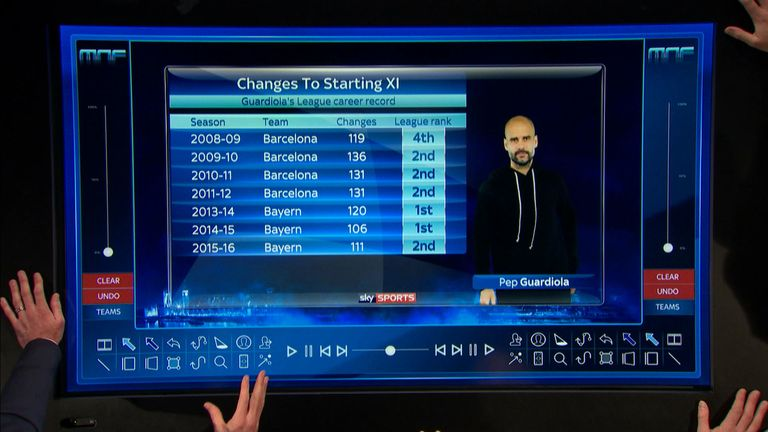 Guardiola has made numerous changes through his managerial career