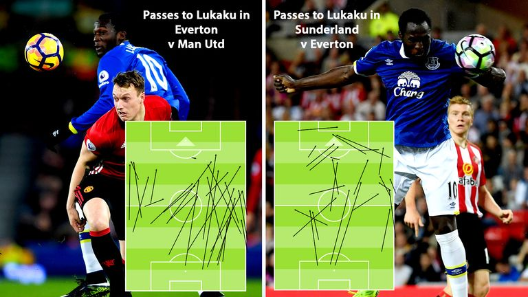 Lukaku struggled with long passes sent his way against Man Utd but benefitted from a different approach against Sunderland