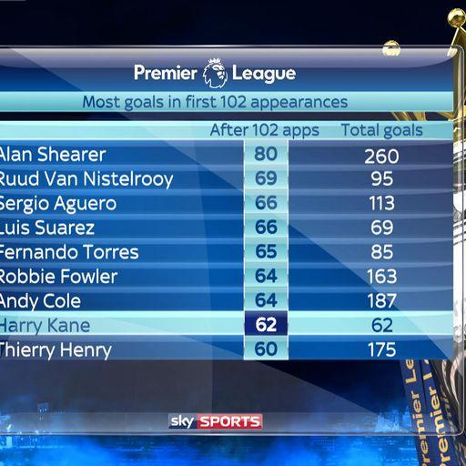 Can Kane break Shearer record?