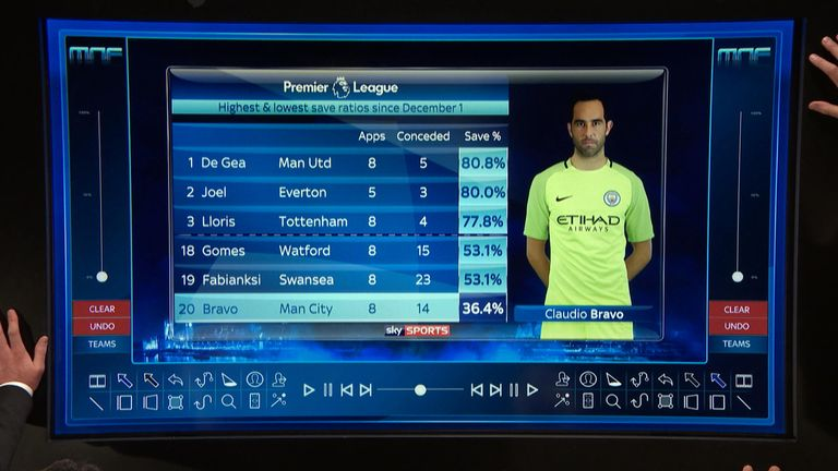 Claudio Bravo's save percentage is part of the problem for Manchester City, according to Monday Night Football