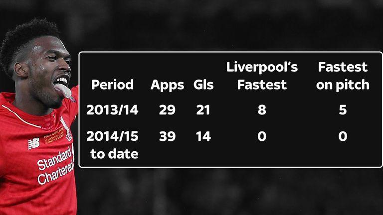 Liverpool striker Daniel Sturridge's decline in numbers