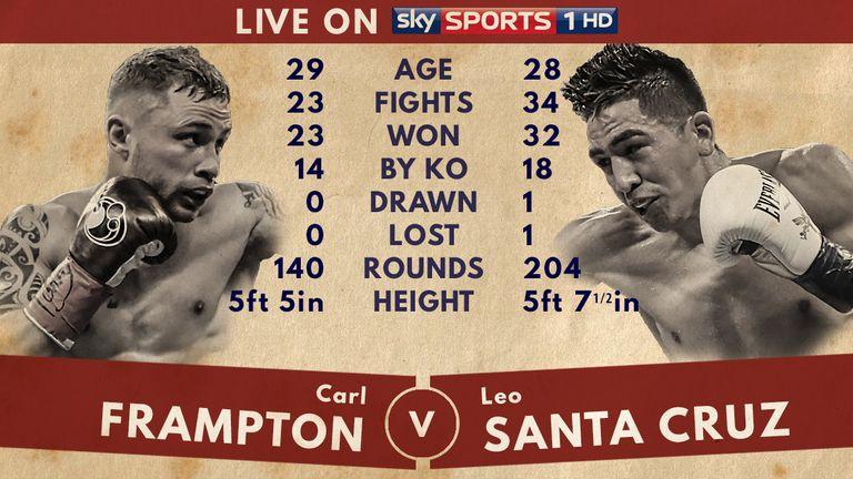 Carl Frampton v Leo Santa Cruz - Tale of the Tape