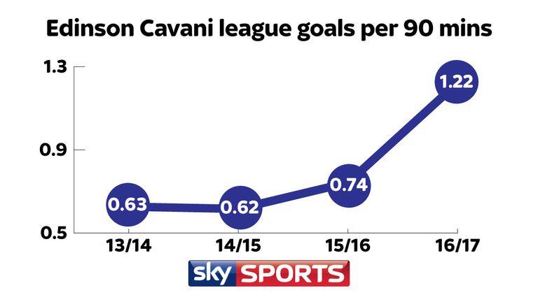 Edinson Cavani is averaging 1.22 goals per 90 minutes in Ligue 1 this season