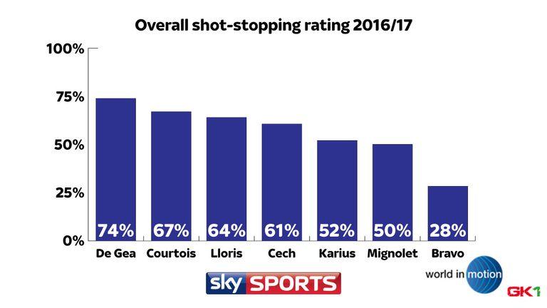SHOT-STOPPING RATING