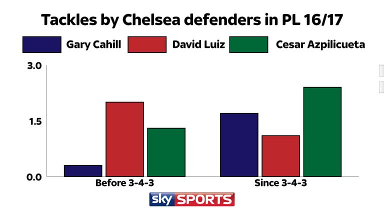 The number of tackles made per 90 minutes by Chelsea defenders Gary Cahill, David Luiz and Cesar Azpilicueta before and after the switch to 3-4-3