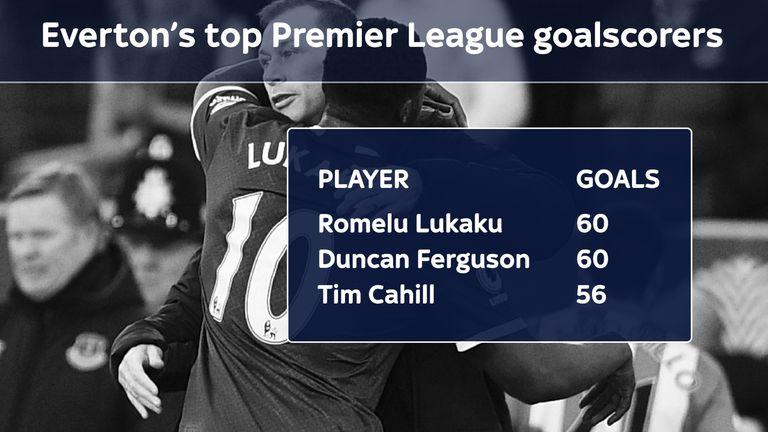 Romelu Lukaku has equalled Duncan Ferguson's Premier League scoring record for Everton