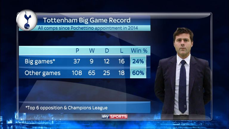 Tottenham's big game record