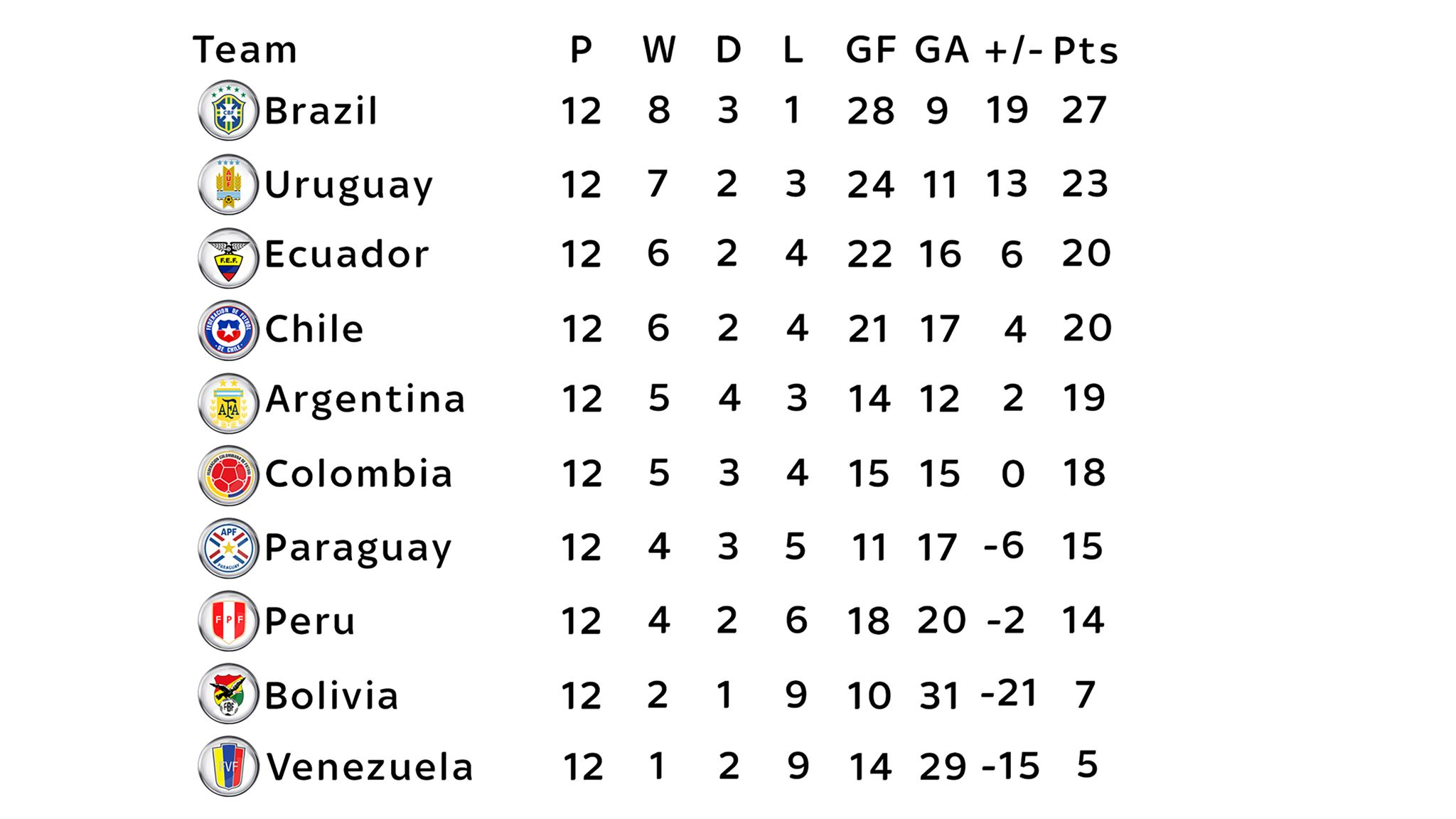Are Argentina in danger of missing the World Cup? Here's