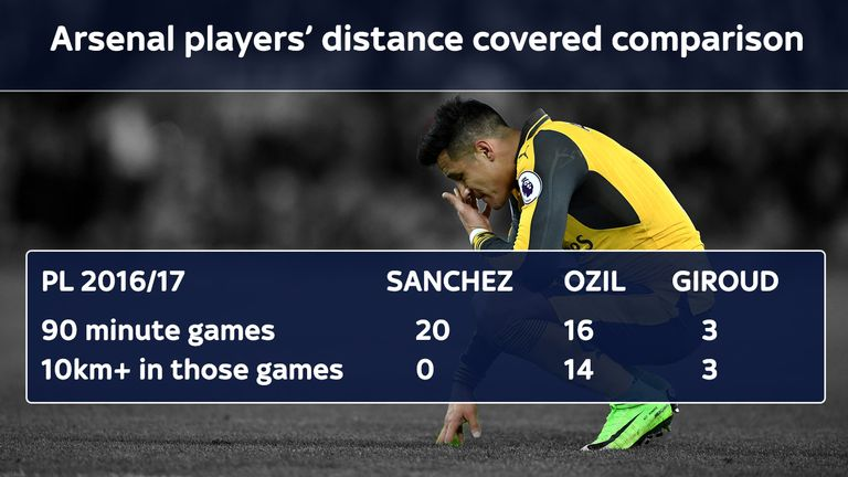 Alexis Sanchez's distance covered stats for Arsenal compared to Mesut Ozil and Olivier Giroud are not as impressive as might be expected